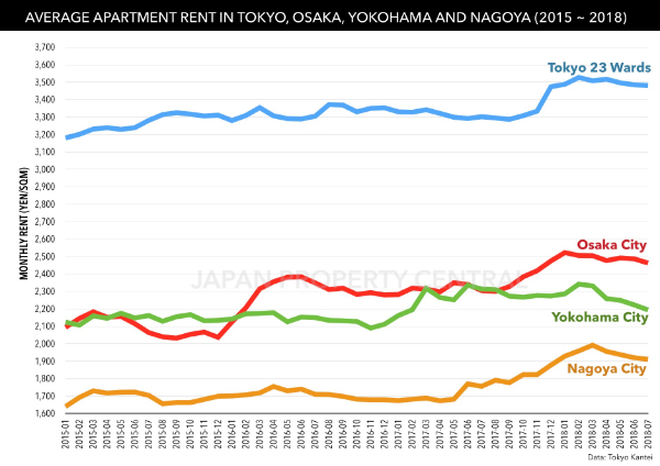 AVERAGE APARTMENT RENTS IN TOKYO INCREASE FOR 8TH MONTH