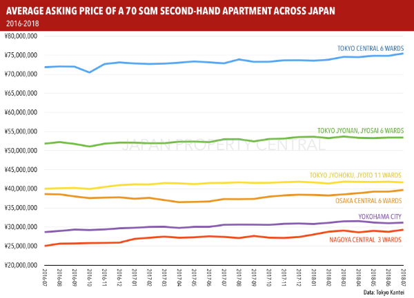 TOKYO APARTMENT ASKING PRICES IN JULY 2018